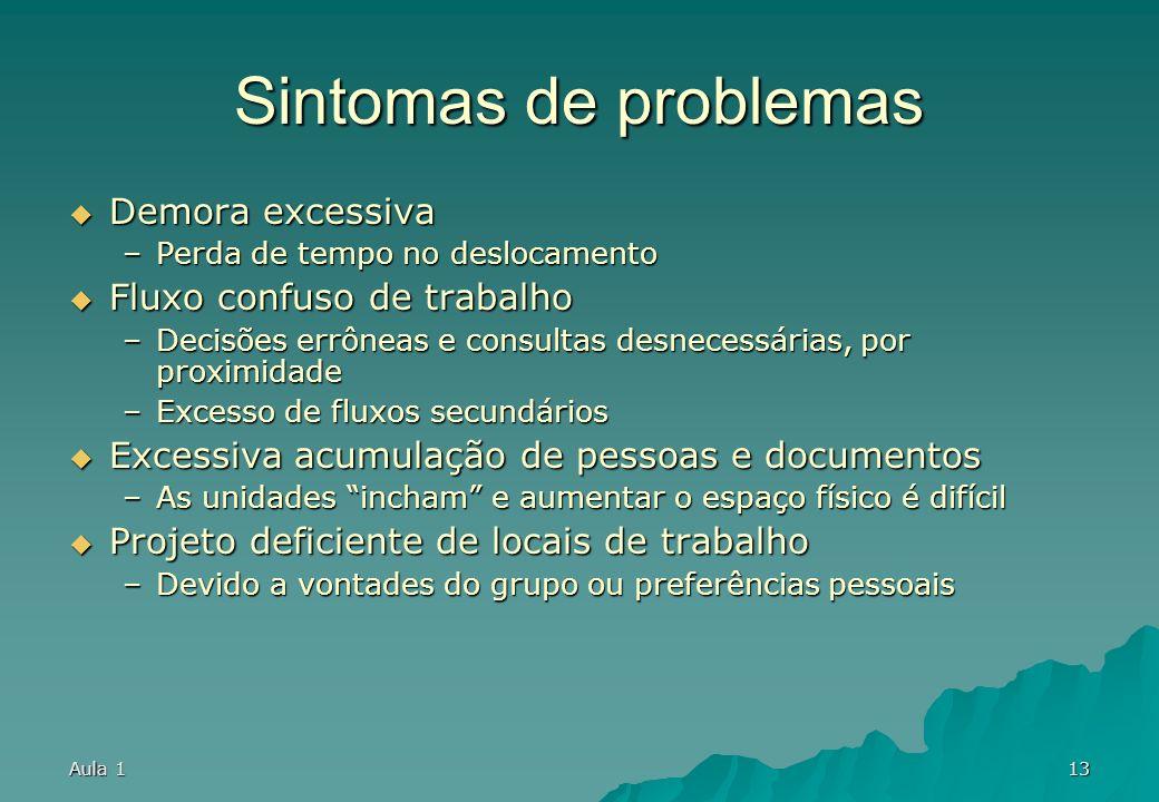 Sintomas de problemas Demora excessiva Fluxo confuso de trabalho
