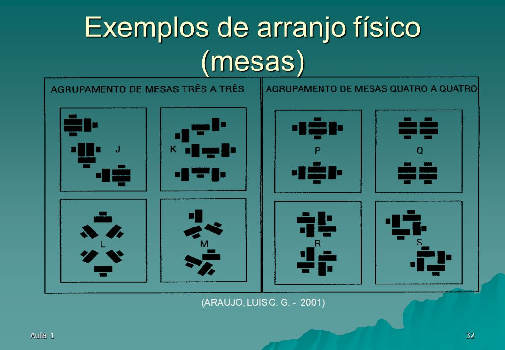 Exemplos de arranjo físico (mesas)