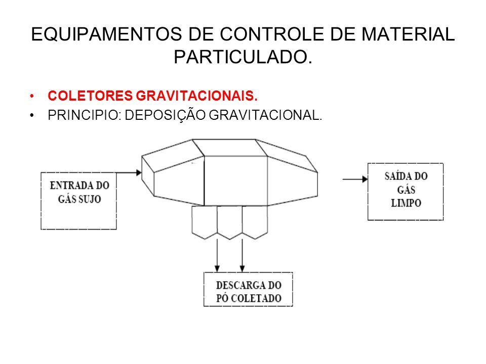 EQUIPAMENTOS DE CONTROLE DE MATERIAL PARTICULADO.