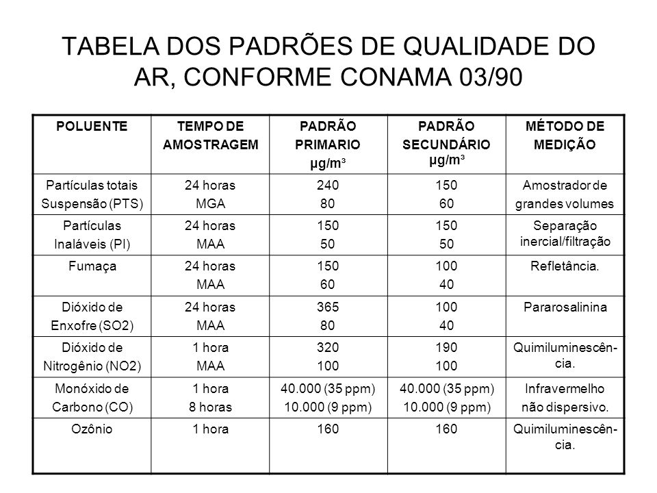 TABELA DOS PADRÕES DE QUALIDADE DO AR, CONFORME CONAMA 03/90