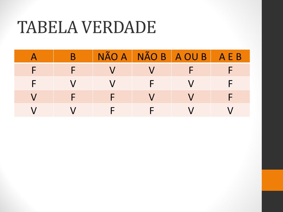 TABELA VERDADE A B NÃO A NÃO B A OU B A E B F V