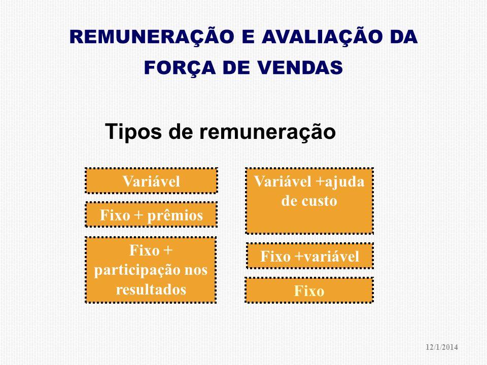 Tipos de remuneração REMUNERAÇÃO E AVALIAÇÃO DA FORÇA DE VENDAS