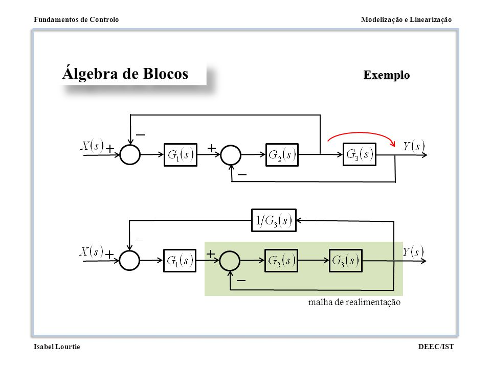 Álgebra de Blocos Exemplo malha de realimentação