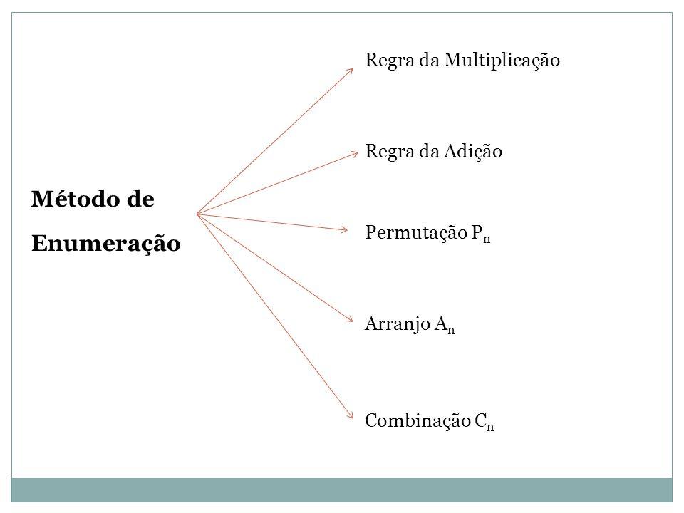 Método de Enumeração Regra da Multiplicação Regra da Adição