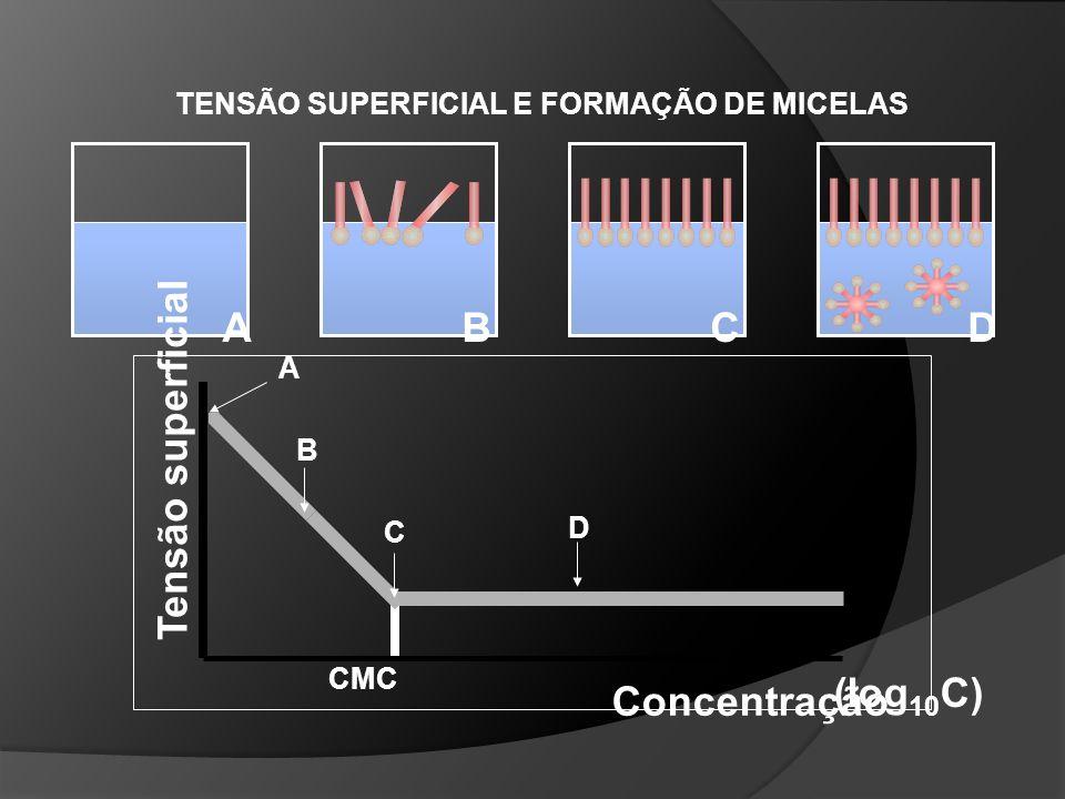 A B C D Tensão superficial Concentração (log10C)