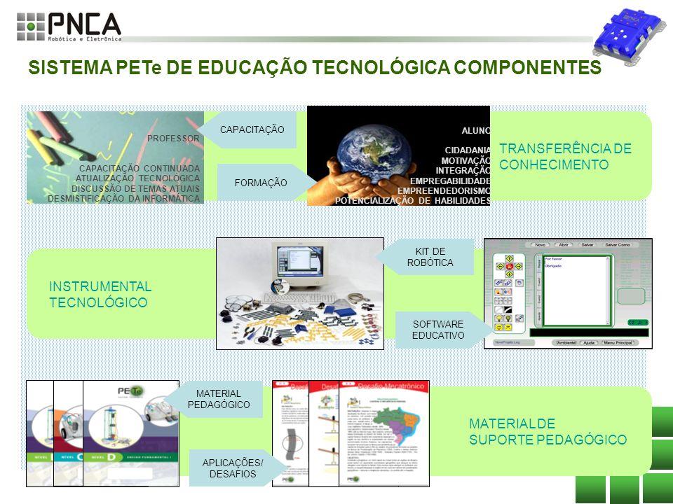 SISTEMA PETe DE EDUCAÇÃO TECNOLÓGICA COMPONENTES