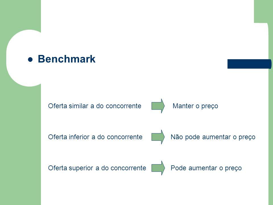 Benchmark Manter o preço Oferta similar a do concorrente