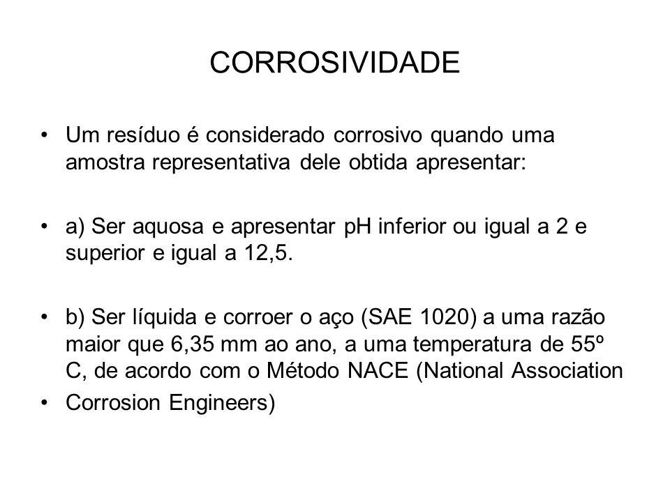 CORROSIVIDADE Um resíduo é considerado corrosivo quando uma amostra representativa dele obtida apresentar: