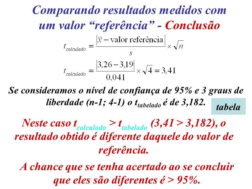 Comparando resultados medidos com um valor referência - Conclusão