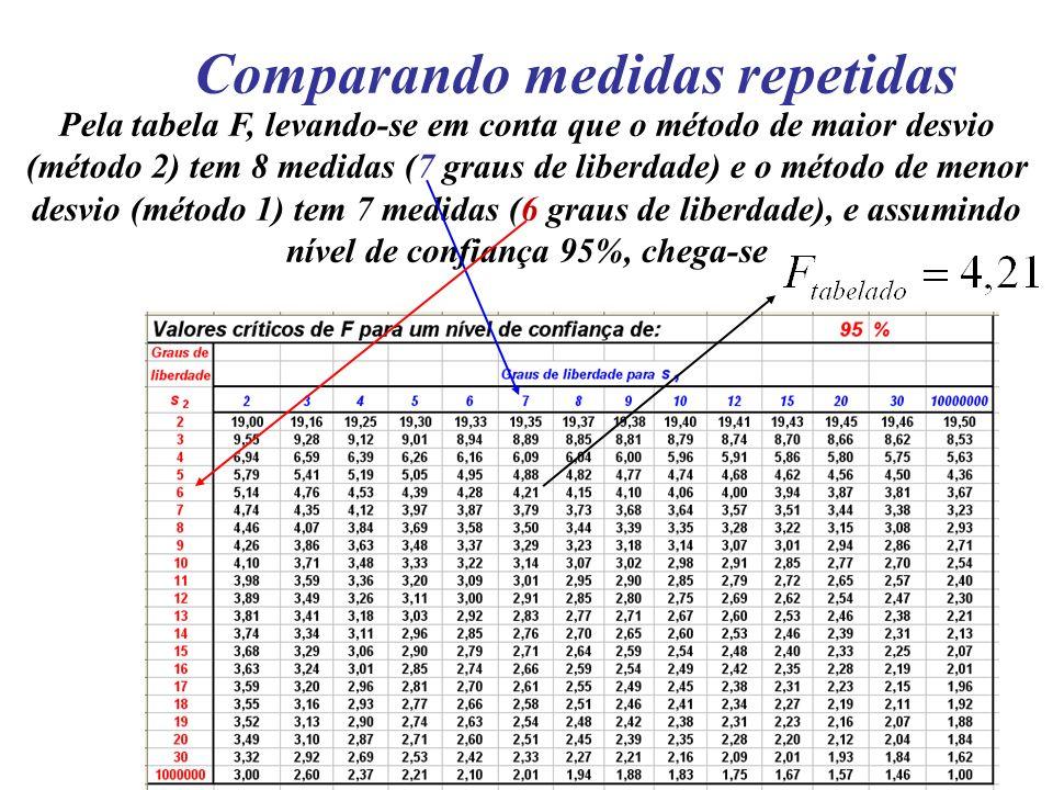 Comparando medidas repetidas