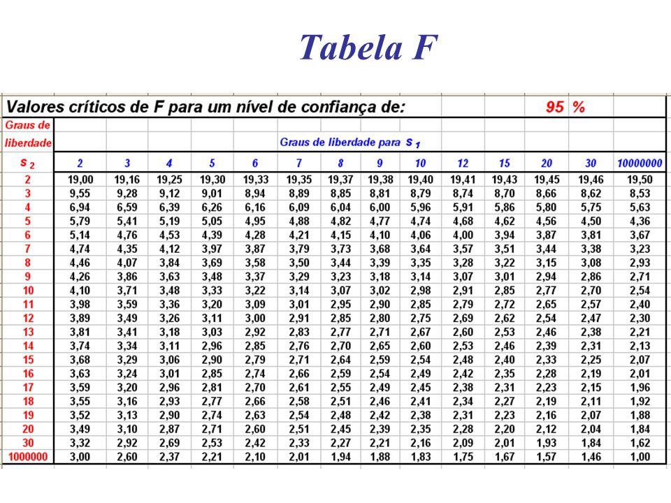 Tabela F