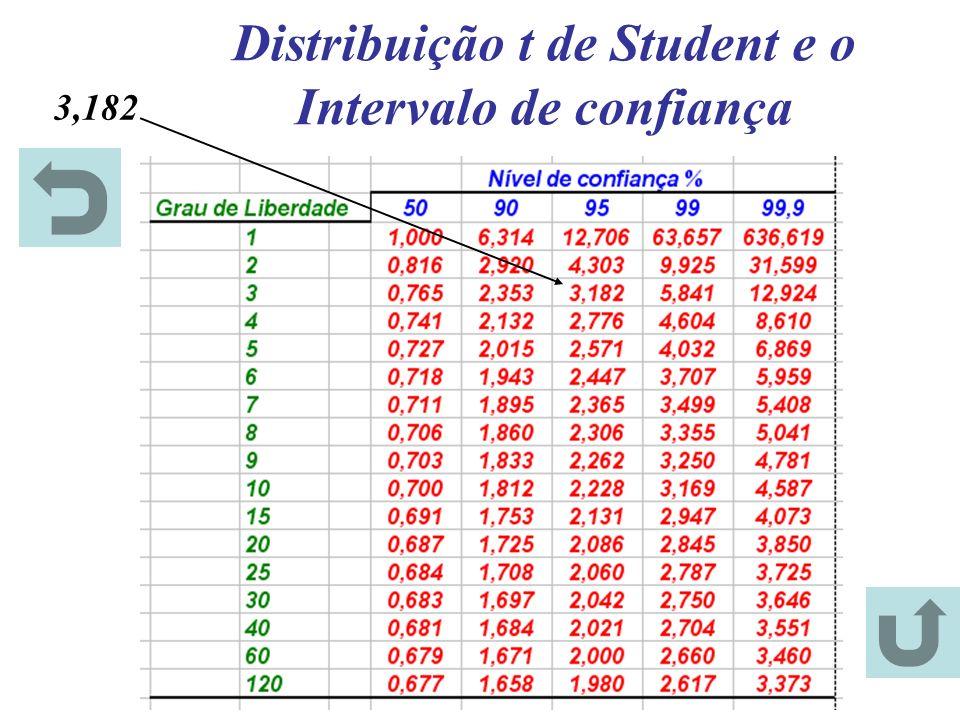 Distribuição t de Student e o Intervalo de confiança