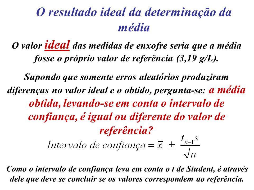 O resultado ideal da determinação da média