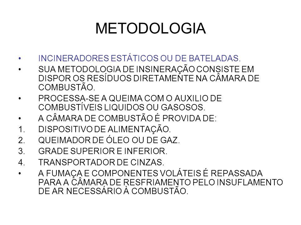 METODOLOGIA INCINERADORES ESTÁTICOS OU DE BATELADAS.