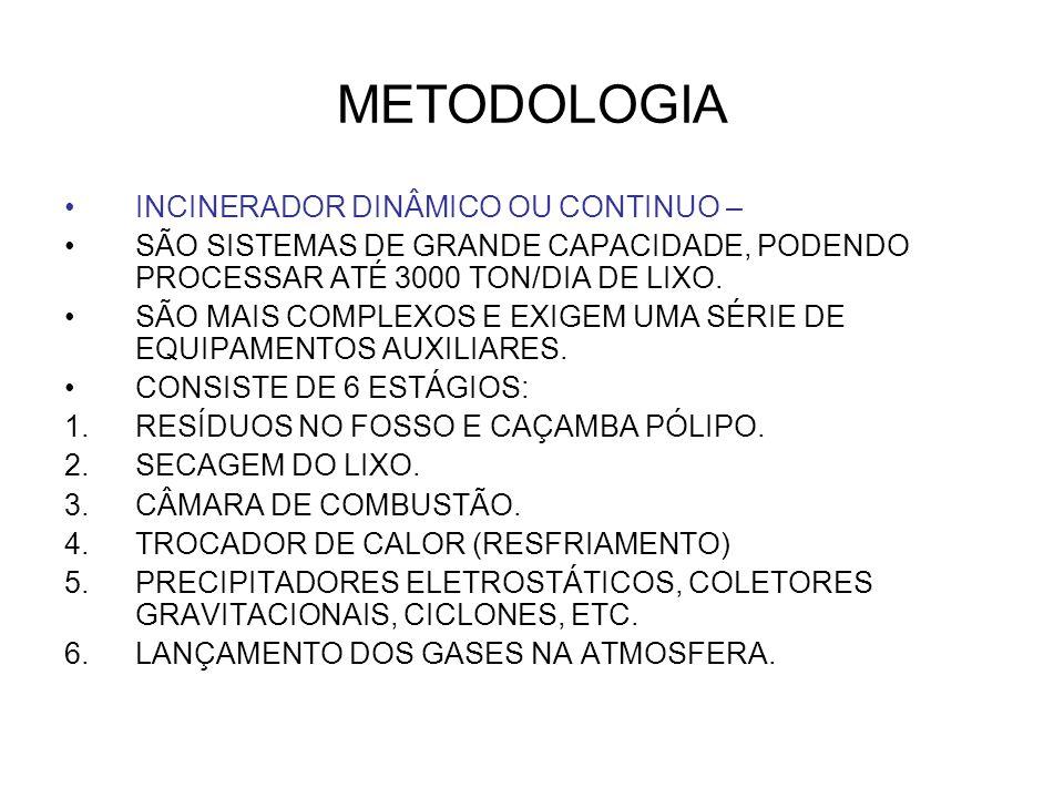 METODOLOGIA INCINERADOR DINÂMICO OU CONTINUO –