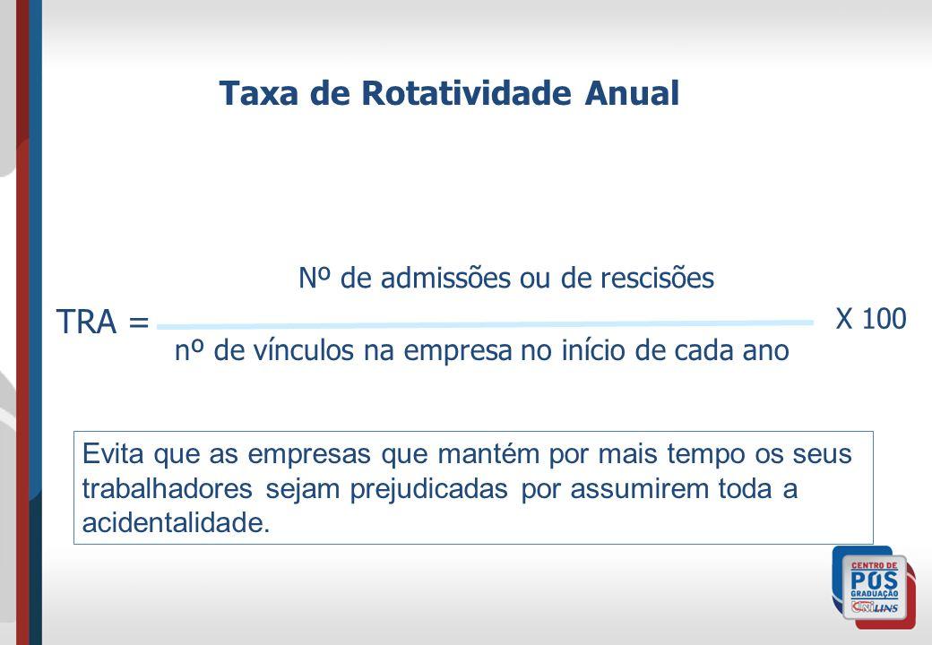 Taxa de Rotatividade Anual