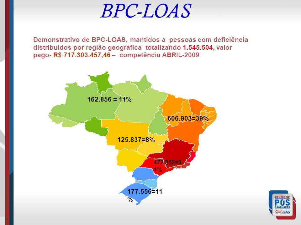 BPC-LOAS