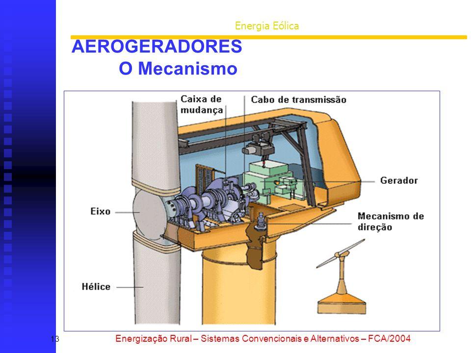 AEROGERADORES O Mecanismo
