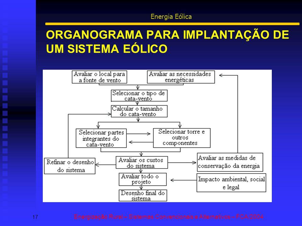 ORGANOGRAMA PARA IMPLANTAÇÃO DE UM SISTEMA EÓLICO