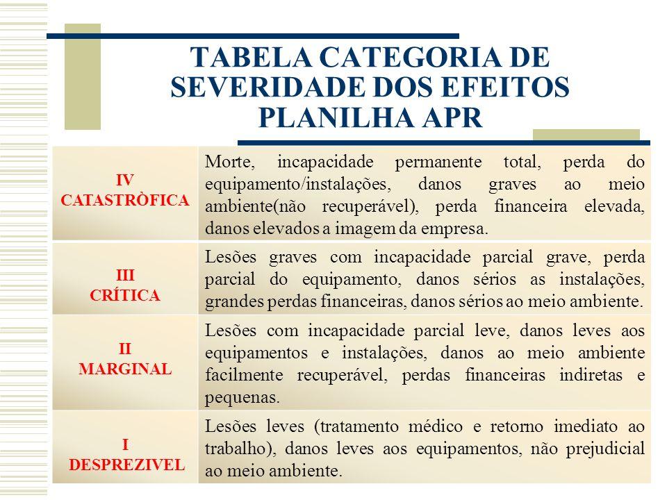 TABELA CATEGORIA DE SEVERIDADE DOS EFEITOS