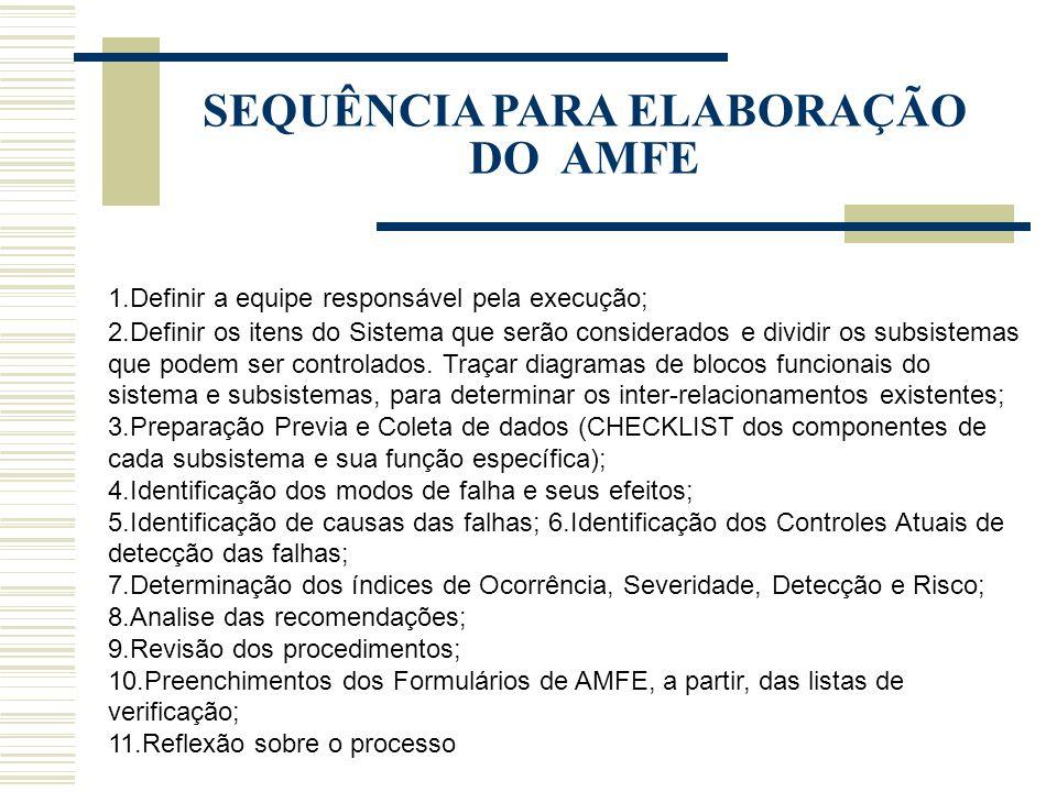 SEQUÊNCIA PARA ELABORAÇÃO DO AMFE