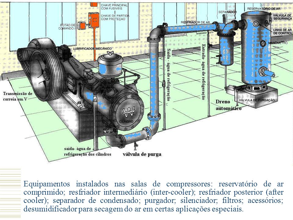 Equipamentos instalados nas salas de compressores: reservatório de ar comprimido; resfriador intermediário (inter-cooler); resfriador posterior (after cooler); separador de condensado; purgador; silenciador; filtros; acessórios; desumidificador para secagem do ar em certas aplicações especiais.