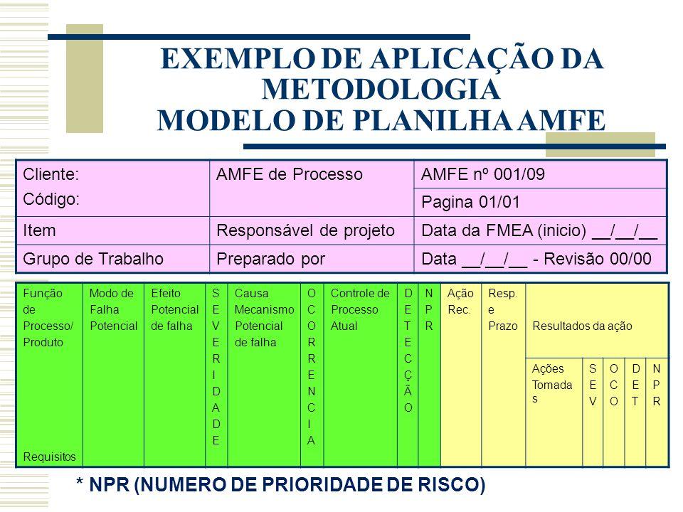 EXEMPLO DE APLICAÇÃO DA METODOLOGIA MODELO DE PLANILHA AMFE