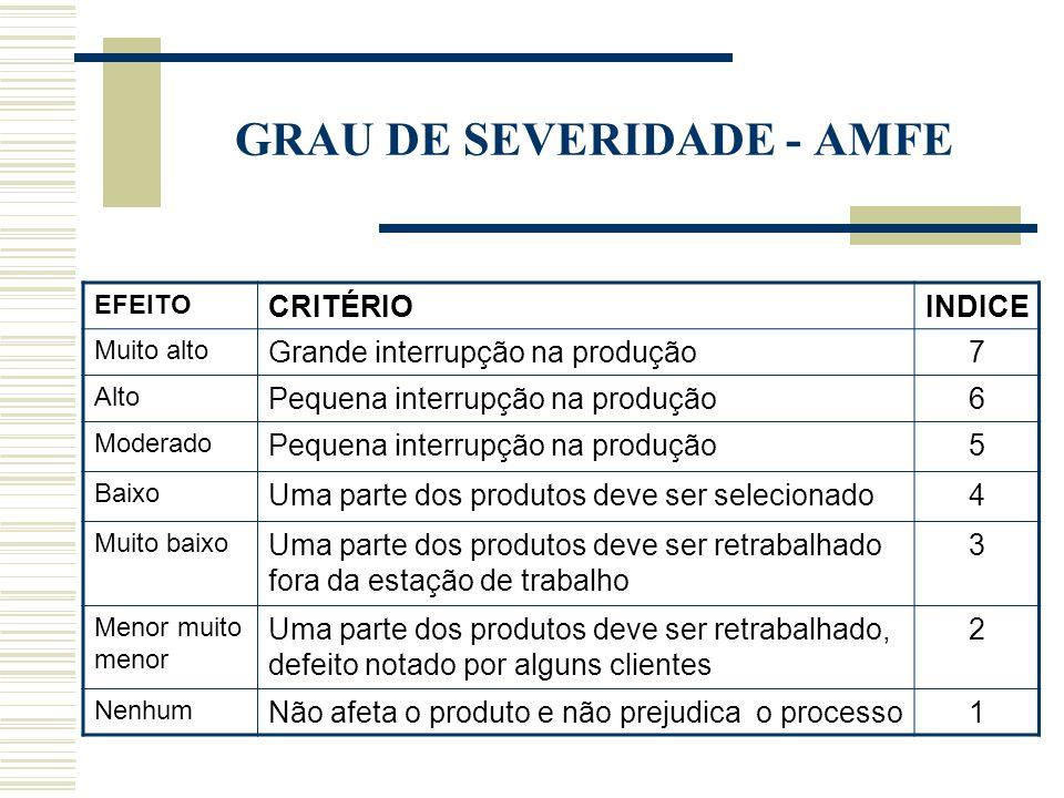 GRAU DE SEVERIDADE - AMFE