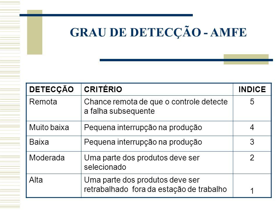 GRAU DE DETECÇÃO - AMFE DETECÇÃO CRITÉRIO INDICE Remota