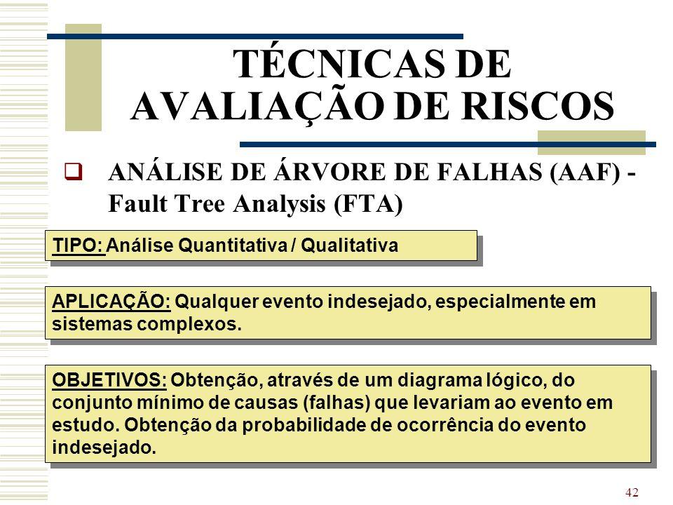 TÉCNICAS DE AVALIAÇÃO DE RISCOS