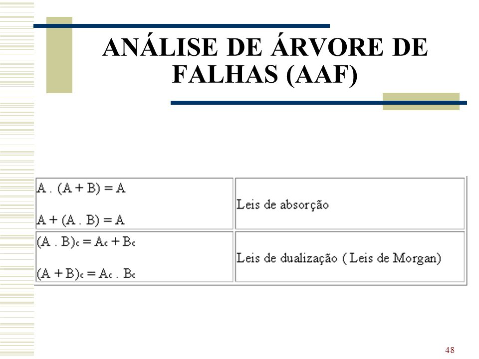 ANÁLISE DE ÁRVORE DE FALHAS (AAF)