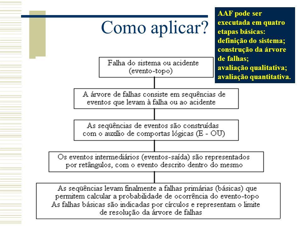 AAF pode ser executada em quatro etapas básicas: definição do sistema;