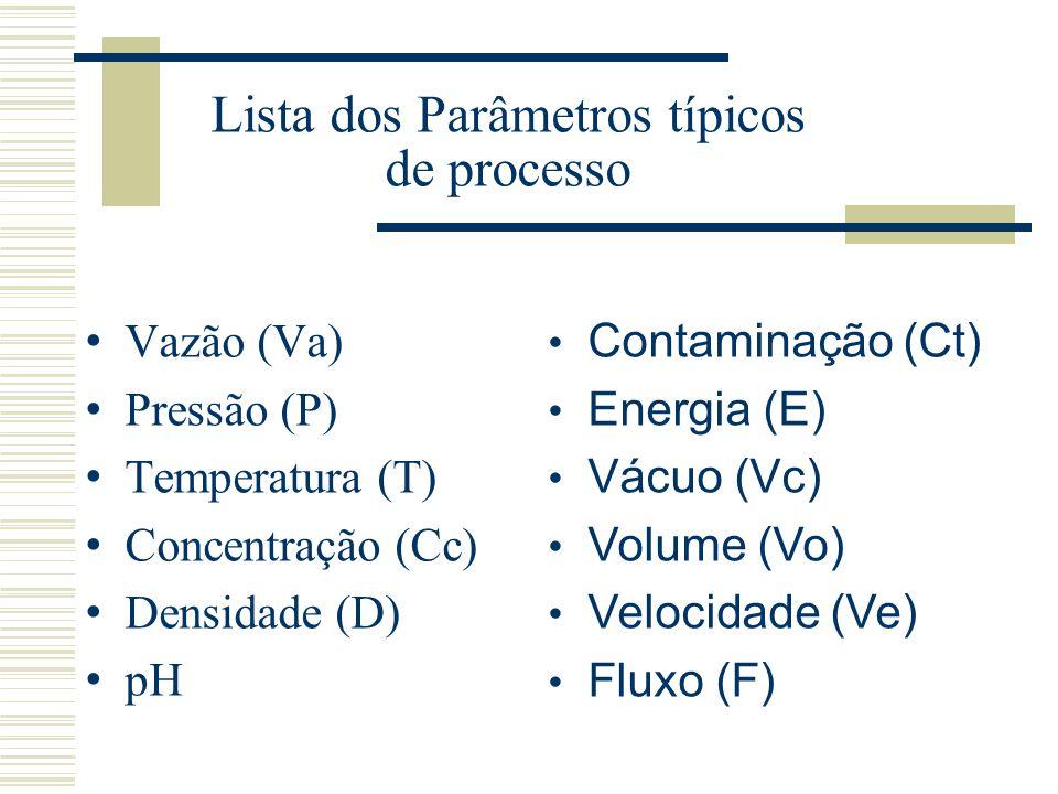 Lista dos Parâmetros típicos de processo