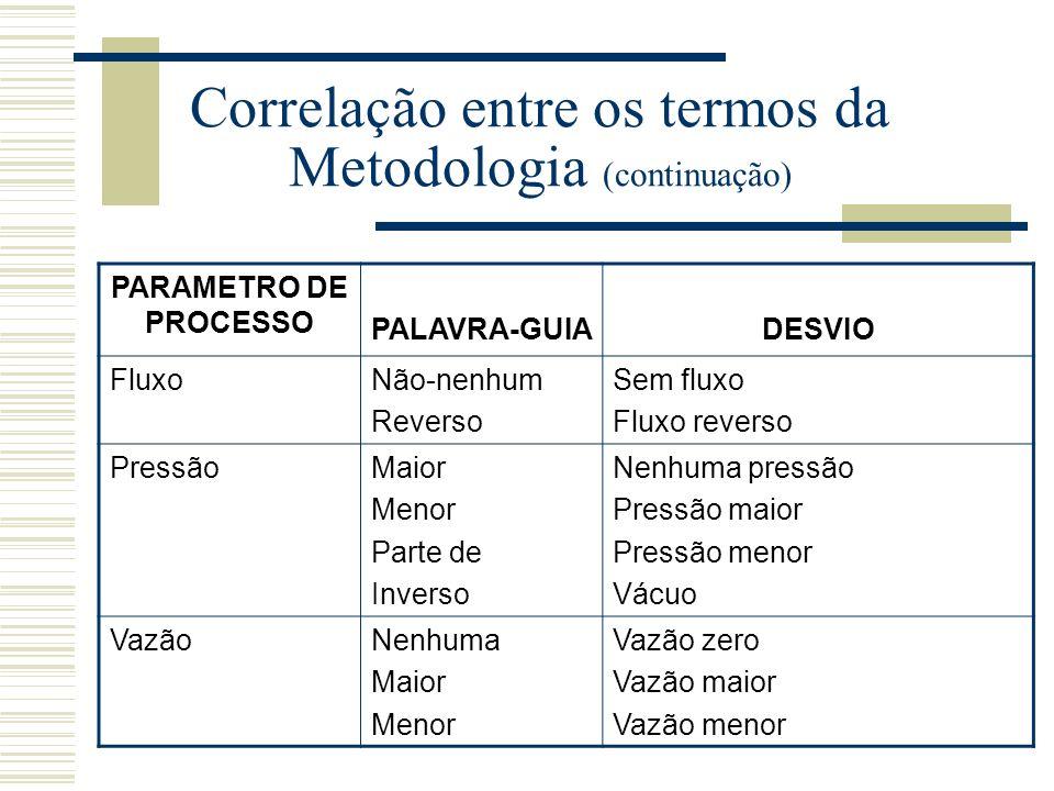 Correlação entre os termos da Metodologia (continuação)