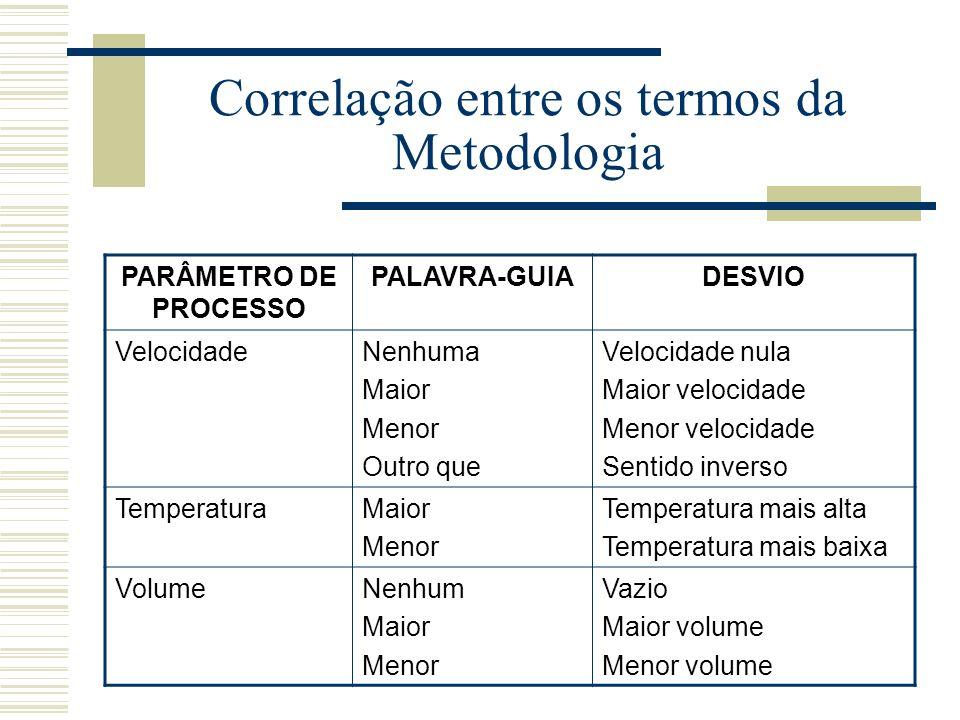 Correlação entre os termos da Metodologia