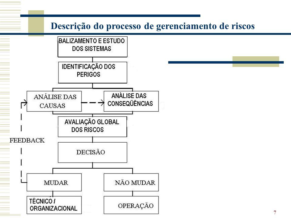 Descrição do processo de gerenciamento de riscos
