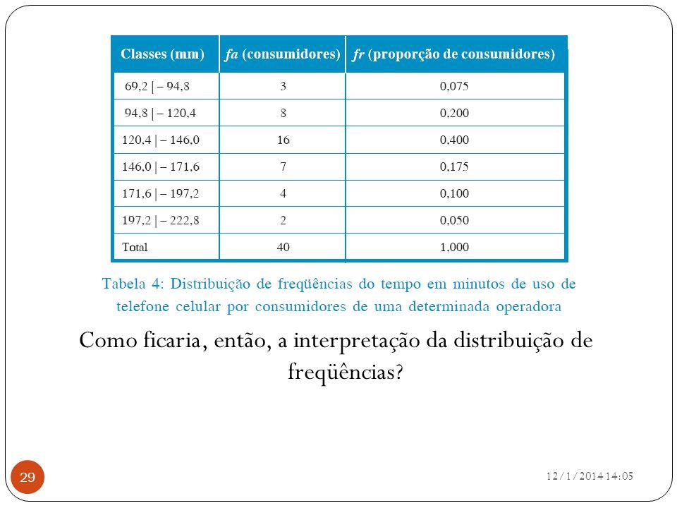 Como ficaria, então, a interpretação da distribuição de freqüências