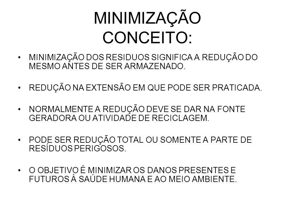 MINIMIZAÇÃO CONCEITO: