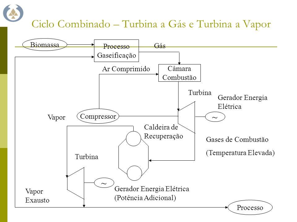 Ciclo Combinado – Turbina a Gás e Turbina a Vapor