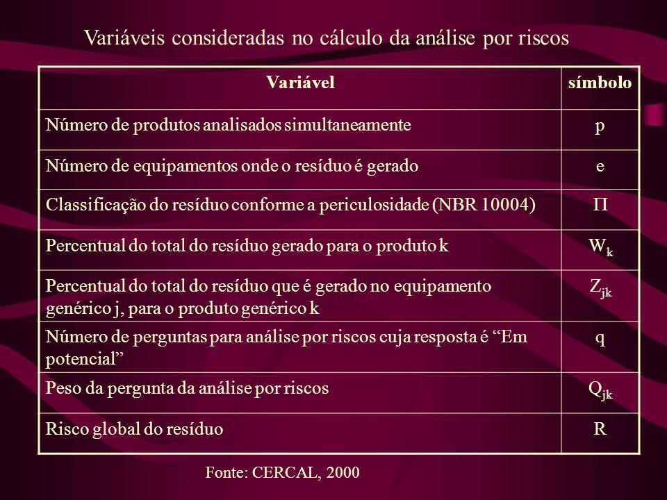 Variáveis consideradas no cálculo da análise por riscos