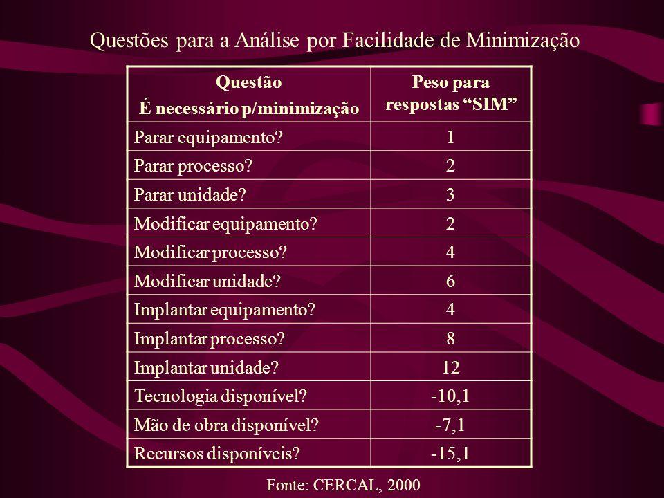 É necessário p/minimização Peso para respostas SIM