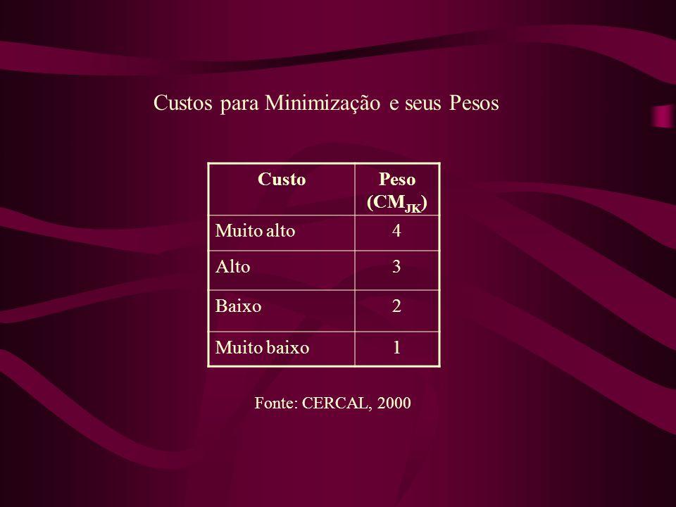 Custos para Minimização e seus Pesos