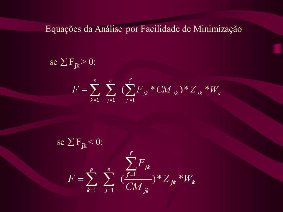 Equações da Análise por Facilidade de Minimização