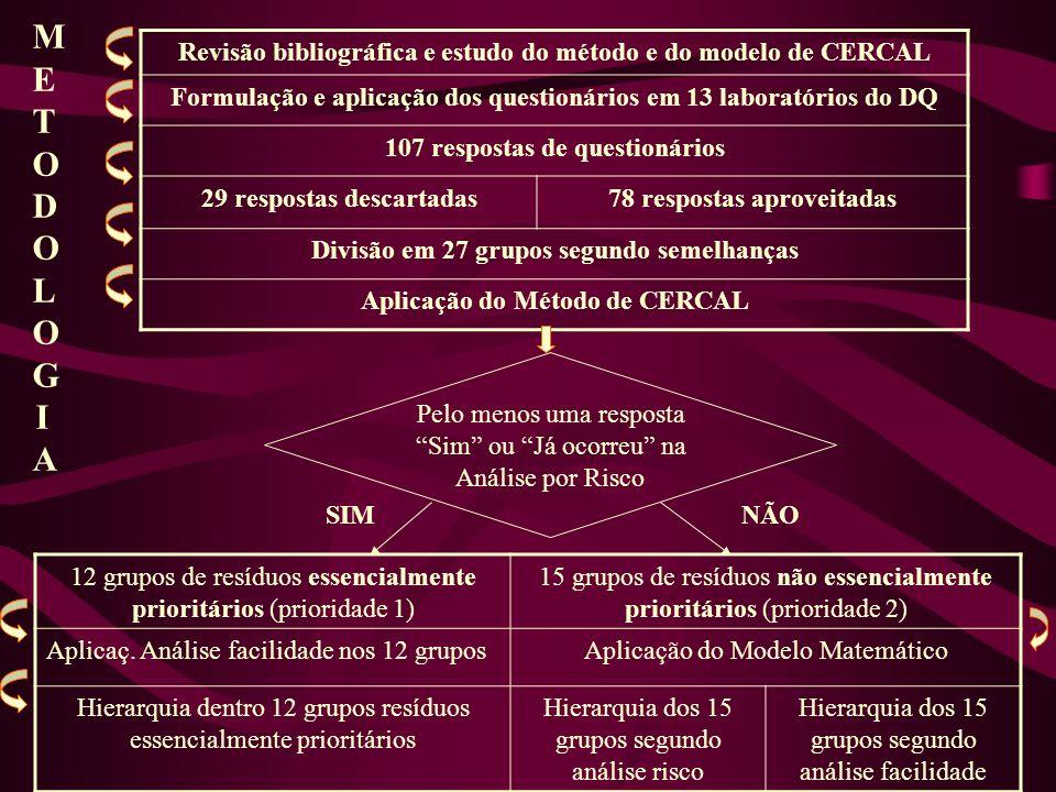 METODOLOGIA Revisão bibliográfica e estudo do método e do modelo de CERCAL. Formulação e aplicação dos questionários em 13 laboratórios do DQ.