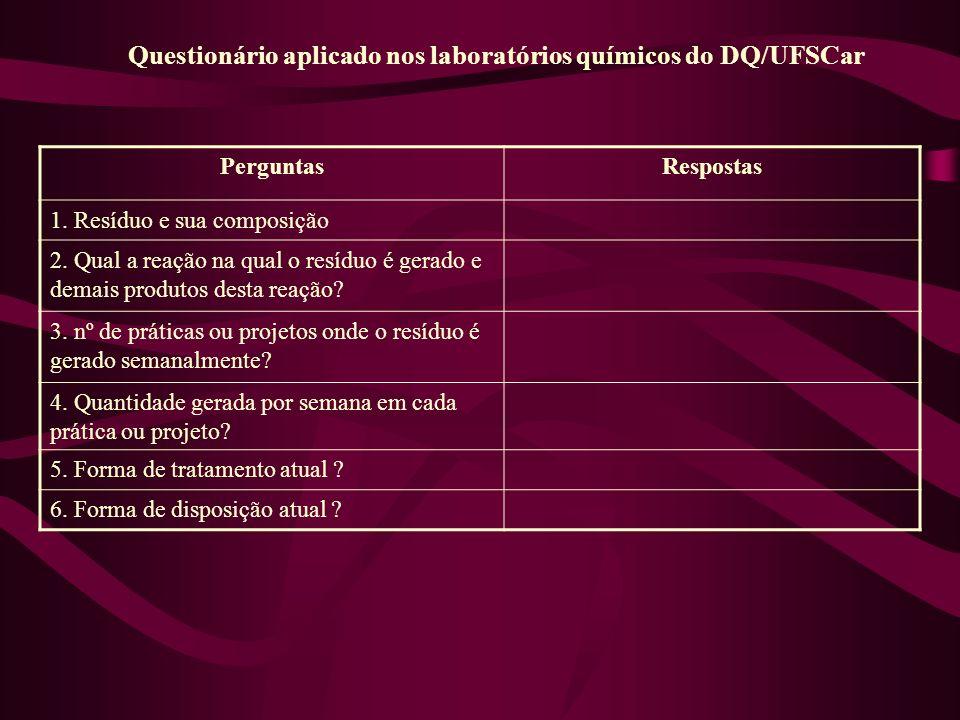 Questionário aplicado nos laboratórios químicos do DQ/UFSCar