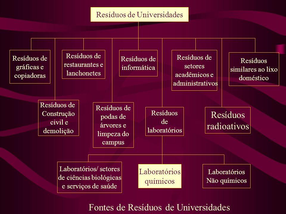 Fontes de Resíduos de Universidades
