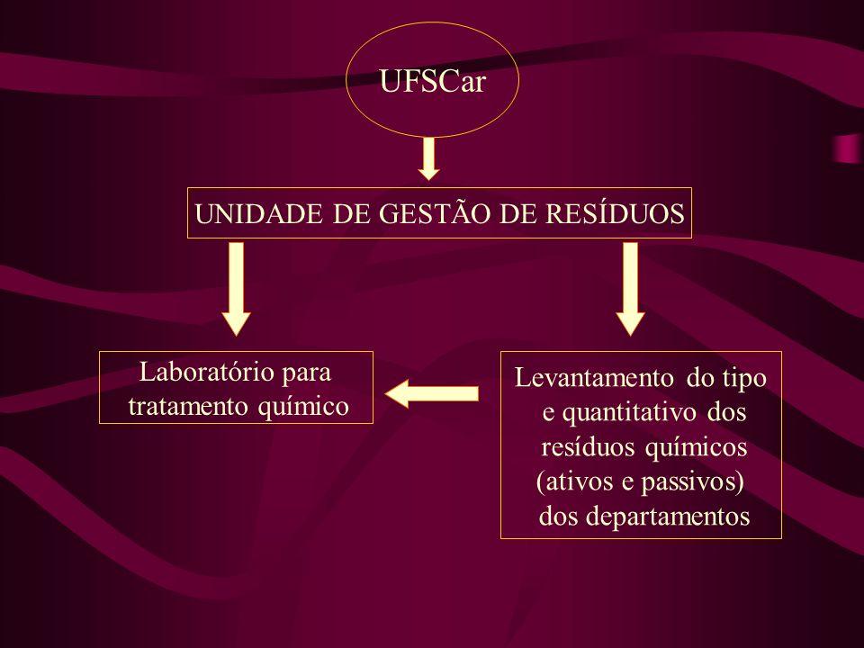 UNIDADE DE GESTÃO DE RESÍDUOS