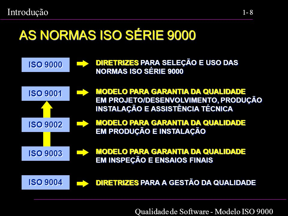 AS NORMAS ISO SÉRIE 9000 ISO 9000 ISO 9001 ISO 9002 ISO 9003 ISO 9004