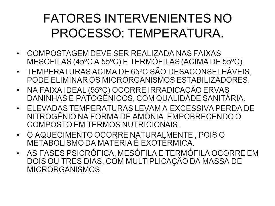 FATORES INTERVENIENTES NO PROCESSO: TEMPERATURA.