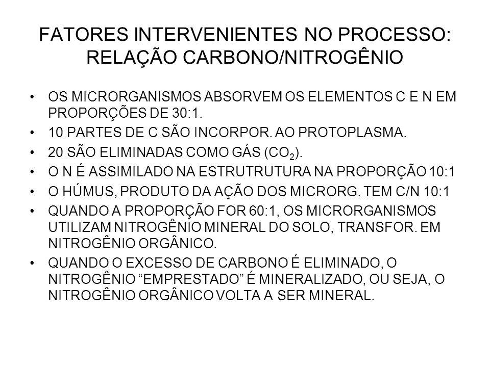 FATORES INTERVENIENTES NO PROCESSO: RELAÇÃO CARBONO/NITROGÊNIO